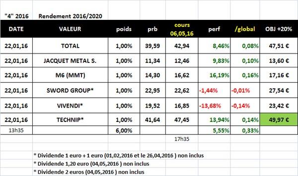 """Sélection """"Rendement 2016/2020"""" en clôture du 6 mai 2016"""