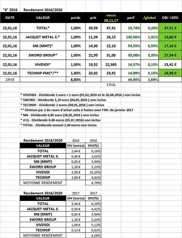 """Sélection """"Rendement 2016/2020"""" en clôture du 30.11.2017"""