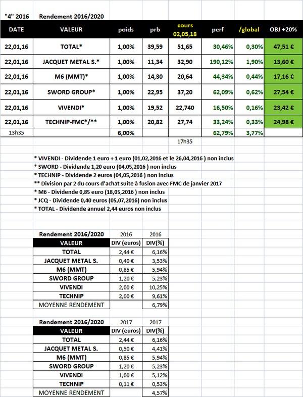 """Sélection """"Rendement 2016/2020"""" en clôture du 2 mai 2018"""