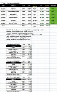 """Sélection """"Rendement 2016/2020"""" en clôture du 31.10.2018"""